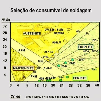 Consultoria em Soldagem: Serviço de Seleção de Materiais de Soldagem