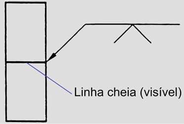 Simbolos basicos de soldagem: indicação do local da soldagem