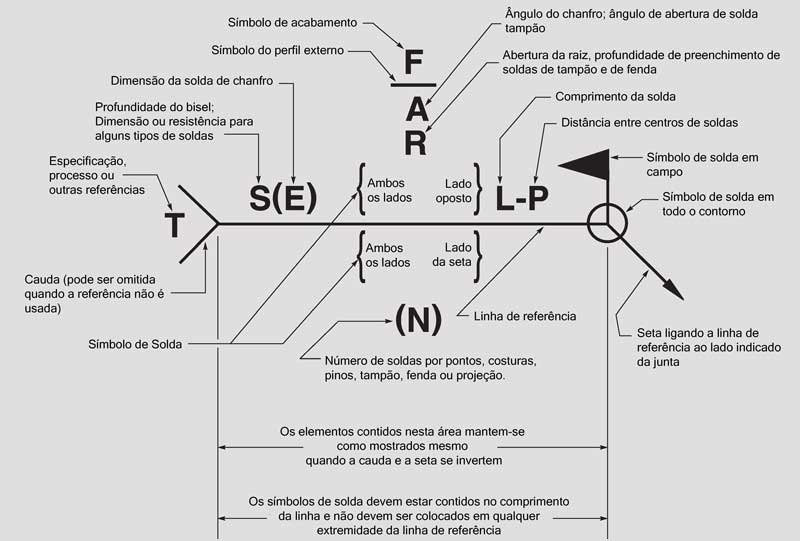 Símbolos Básicos de Soldagem: Simbologia de Soldagem Visão Geral