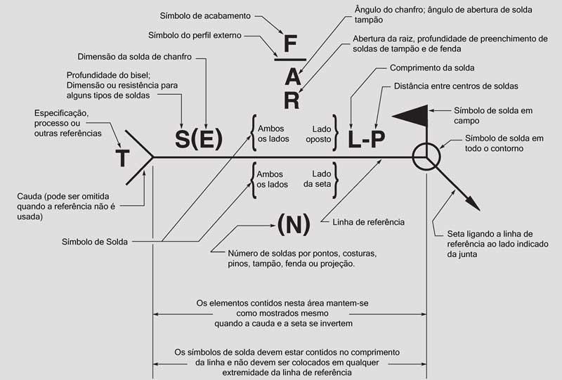 Símbolos Básicos de Soldagem: Imagem de destaque