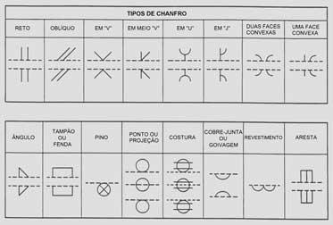 Simbolos basicos de soldagem: Símbolos de Junta
