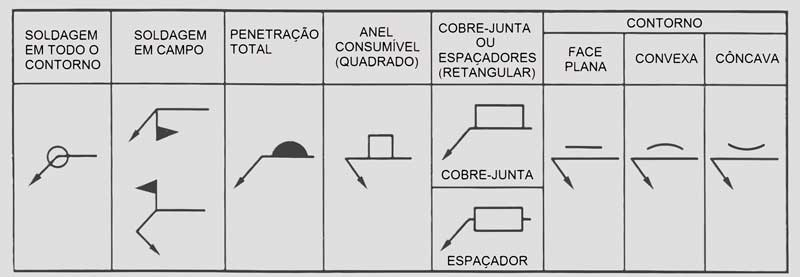 Símbolos Básicos de Soldagem: Símbolos Suplementares de Soldagem