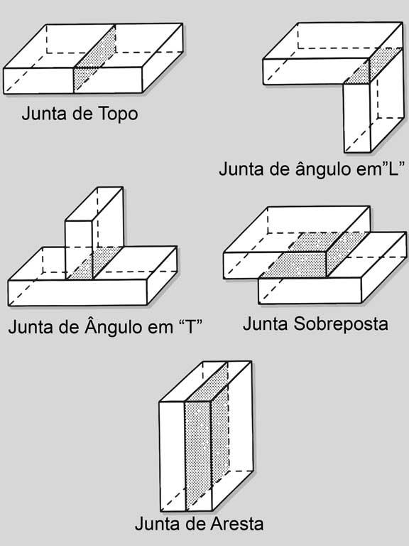 Simbologia de Solda: Tipos Básicos de Junta