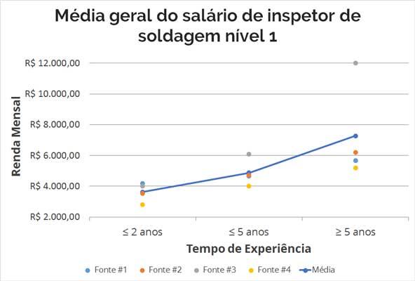 Imagem Média Salarial de Inspetor de Solda Nível 1