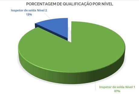 SNQC: Imagem Porcentagem Inspetor de Solda por Nível Qualificação