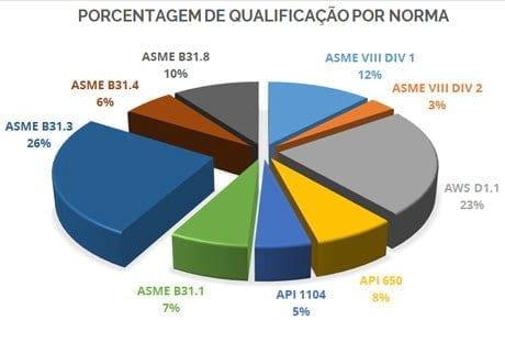 SNQC: Imagem Porcentagem Inspetor de Solda por Quantidade de Normas