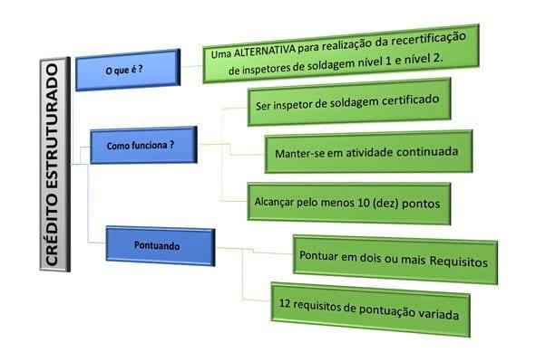 credito estruturado para inspetor de solda